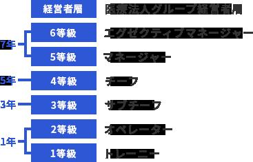 キャリア等級・目安年数の図