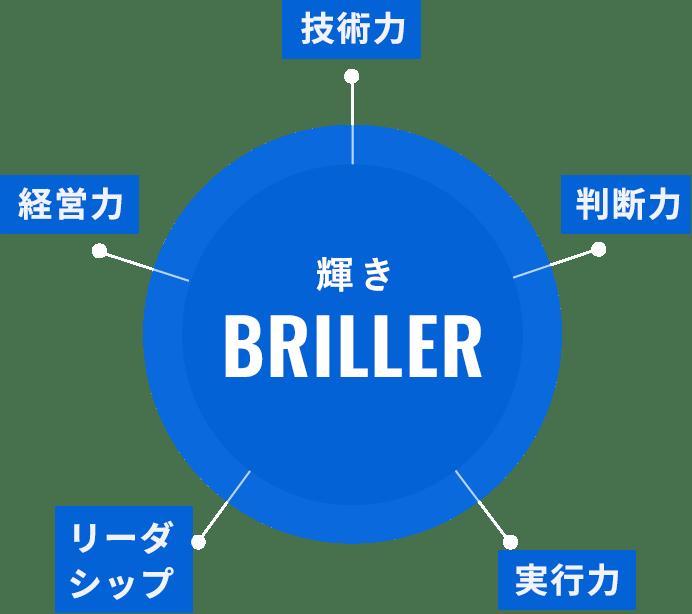 【輝き】技術力・判断力・実行力・リーダーシップ・経営力